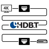 HDMI удлинители с поддержкой HDBaseT