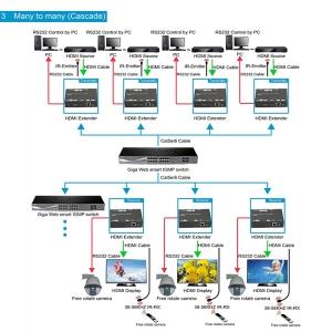 Удлинитель HDMI по IP / Dr.HD EX 120 LIR HD