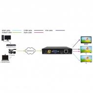 IP в HDMI, VGA, CVBS декодер Dr.HD DC 1000