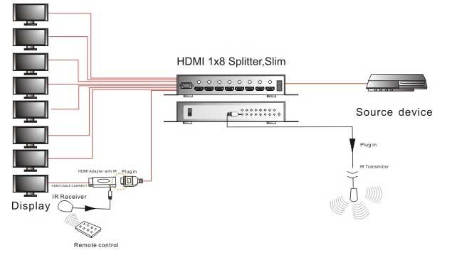 HDMI-сигнала в домашних