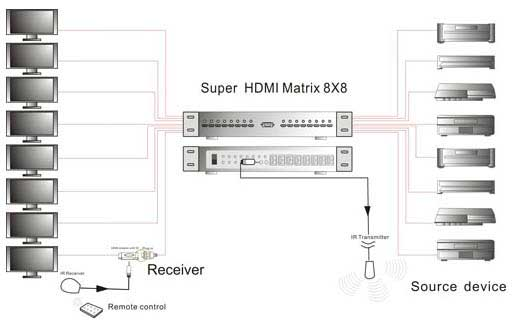 разводка HDMI-сигнала в
