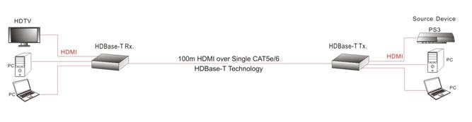 100sk_cxem Dr.HD EX 200 SHK – HDMI удлинитель по UTP с HDBaseT