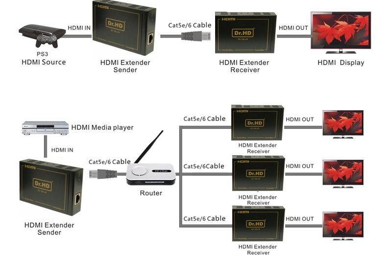 drhd-100lir-shema Dr.HD EX 100 LIR – HDMI удлинитель по IP, витая пара