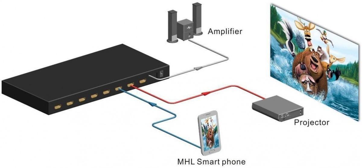 drhd-ma-624-fs-11 Dr.HD MA 624 FS – HDMI матрица 6 на 2