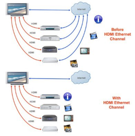 HDMI Ethernet Channel (HEC) Интернет через HDMI