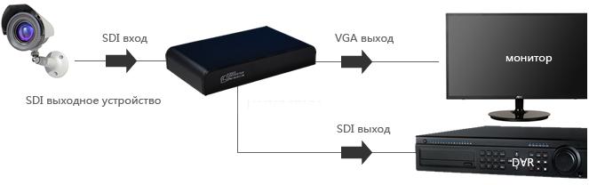 Схема подключения конвертера Dr.HD CV 134 SVA