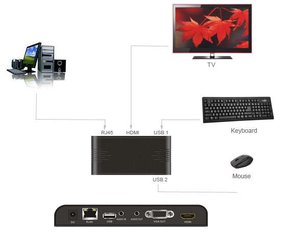 drhd-pc-to-hdmi-over-lan-3 Удлинитель Dr.HD HDMI по Ethernet-сети (конвертер PC в HDMI)