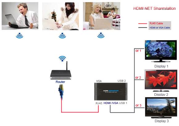 drhd-pc-to-hdmi-over-lan-4 Удлинитель Dr.HD HDMI по Ethernet-сети (конвертер PC в HDMI)