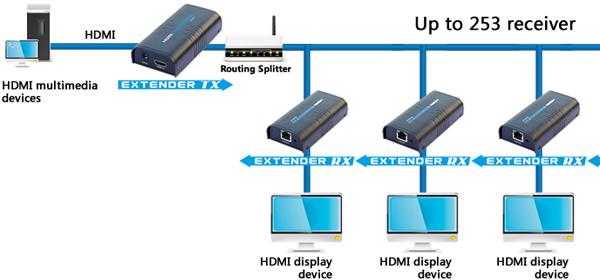 Интерфейсы HDMI удлинителя